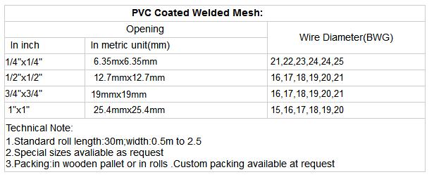 Beautiful welded wire mesh standards adornment electrical chart lovely welded wire fabric size chart gallery electrical circuit keyboard keysfo Image collections